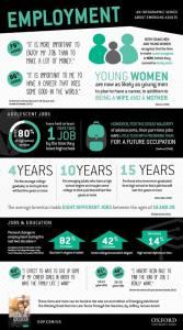 Employment of millenials